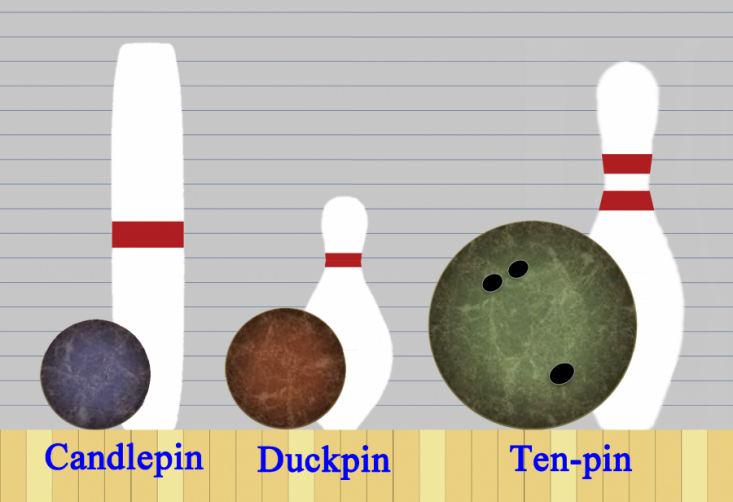 Bowling ball types and sizes